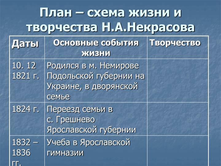 План – схема жизни и творчества Н.А.Некрасова