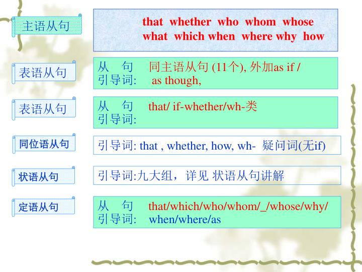 that  whether  who  whom  whose  what  which when  where why  how