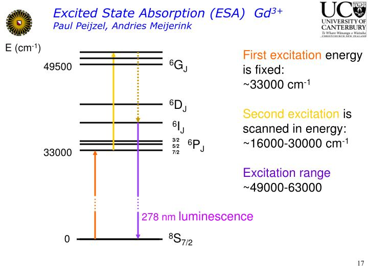 Excited State Absorption (ESA)  Gd