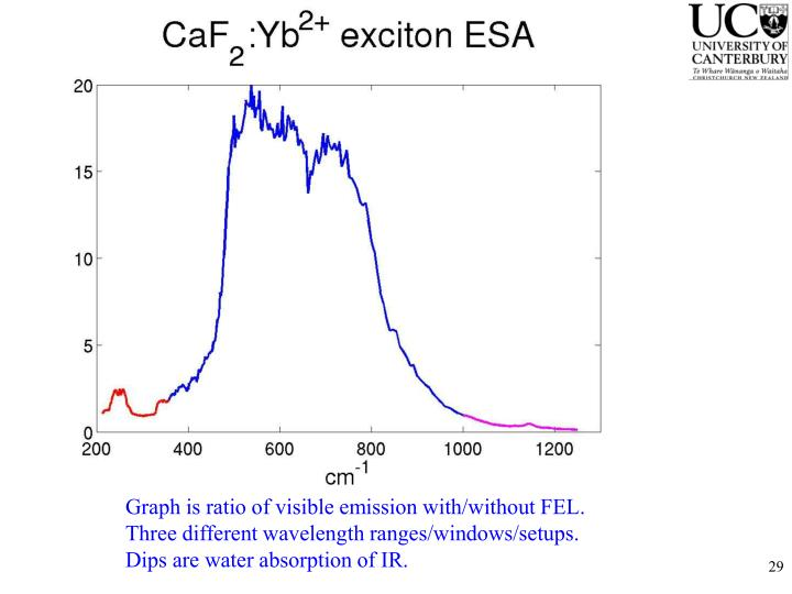 Graph is ratio of visible emission with/without FEL.