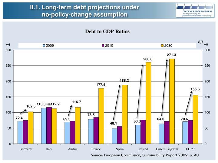 II.1. Long-term debt projections under