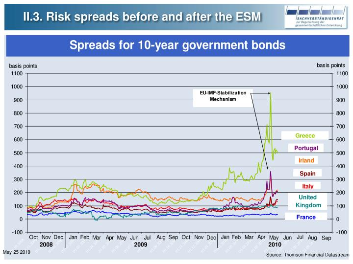 II.3. Risk spreads before and after the ESM