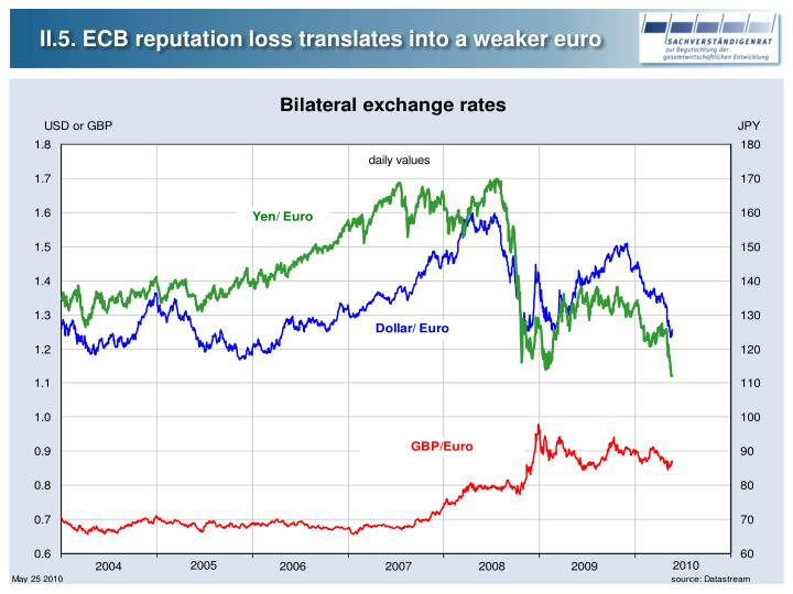 II.5. ECB reputation loss translates into a weaker euro