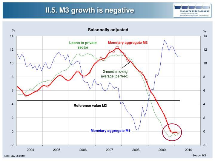 II.5. M3 growth is negative