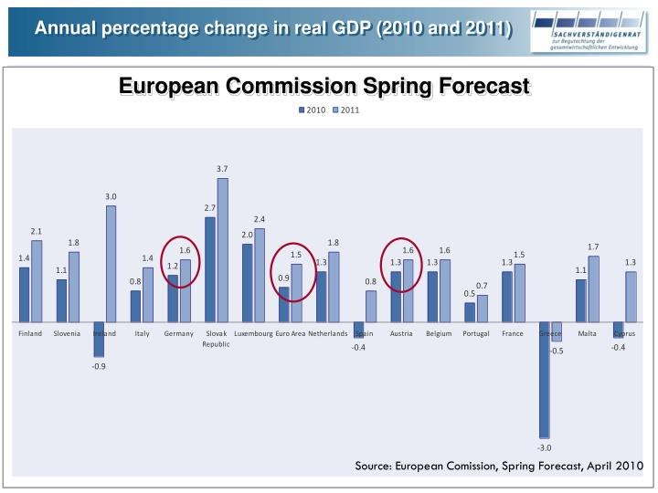 Annual percentage change in real GDP (2010 and 2011)
