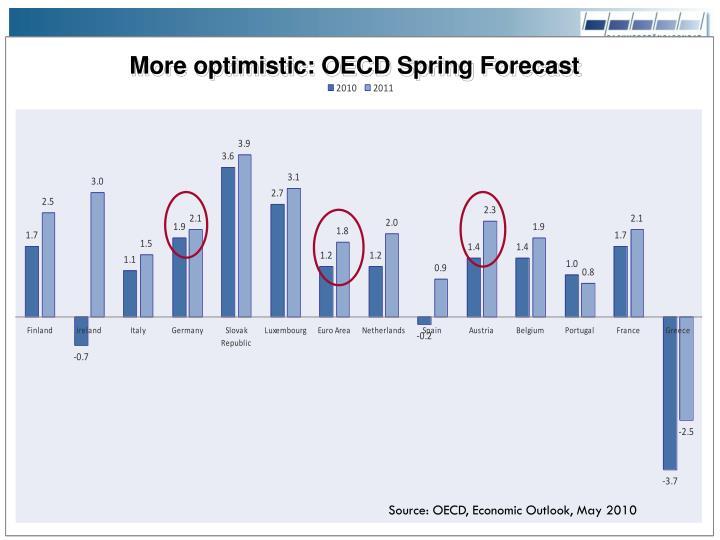 More optimistic: OECD Spring Forecast