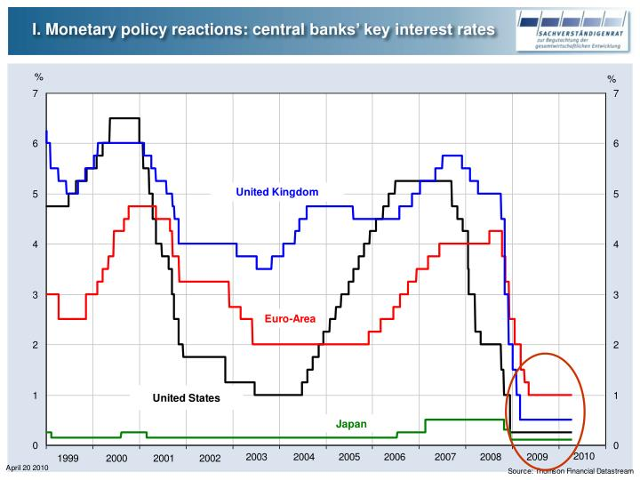I. Monetary policy reactions: central