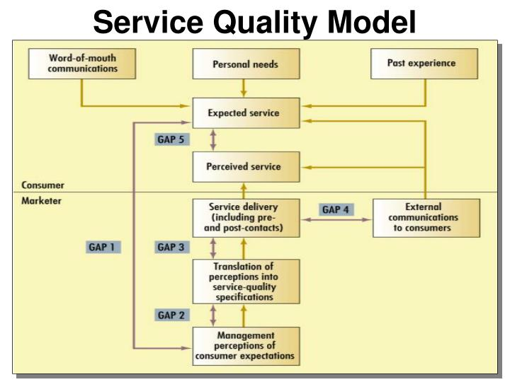 Ppt service marketing powerpoint presentation id4198191 service quality model ccuart Image collections