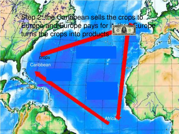 Step 2: the Caribbean sells the crops to Europe and Europe pays for it. then Europe turns the crops ...
