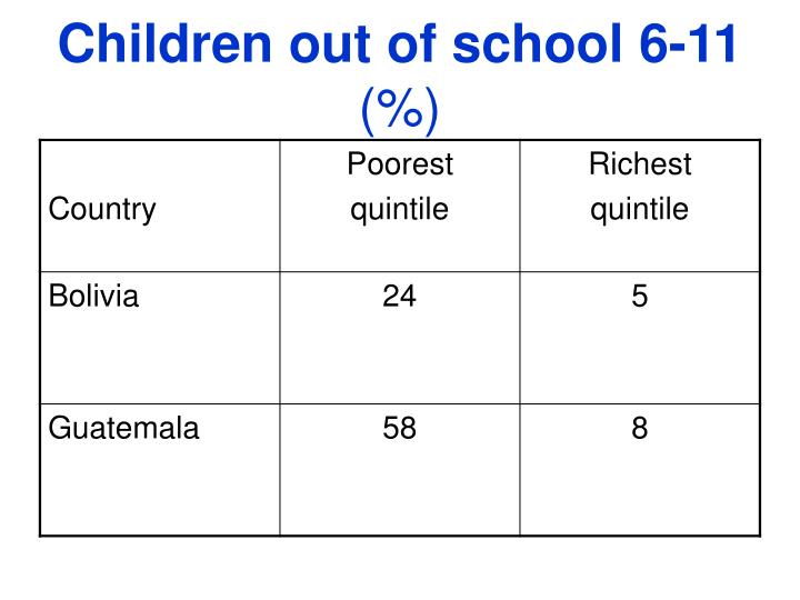 Children out of school 6-11