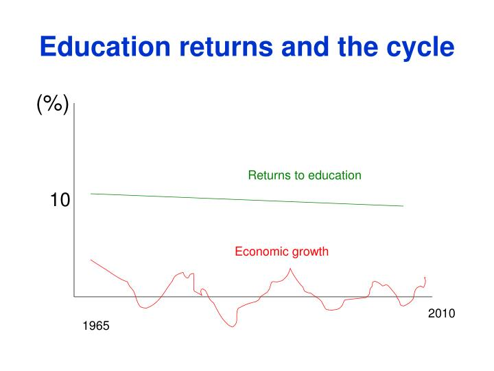 Education returns and the cycle