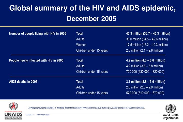 Global summary of the hiv and aids epidemic december 2005
