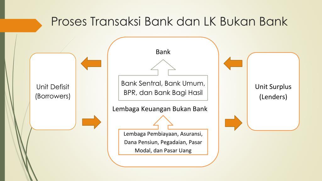 Ppt Bank Dan Lembaga Keuangan Lainnya Powerpoint Presentation Free Download Id 4199396