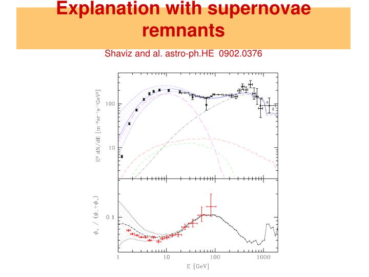 Explanation with supernovae remnants