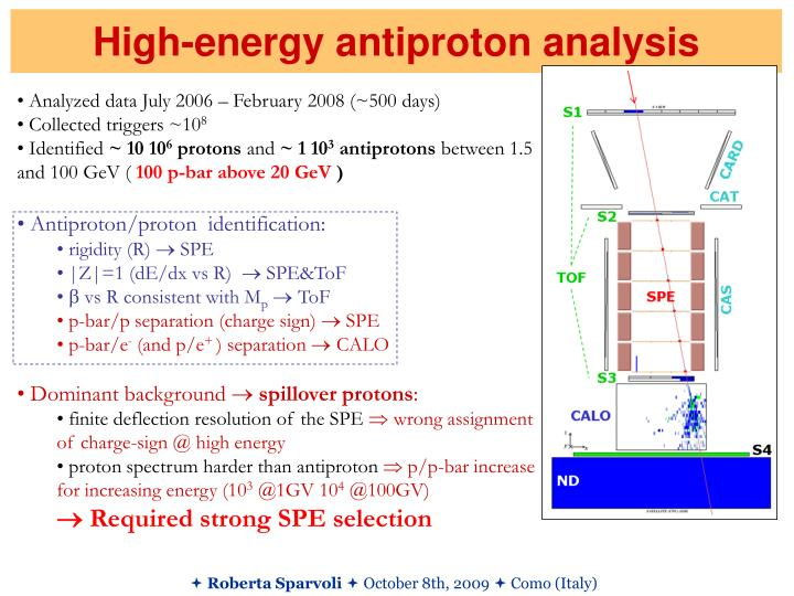 High-energy antiproton analysis