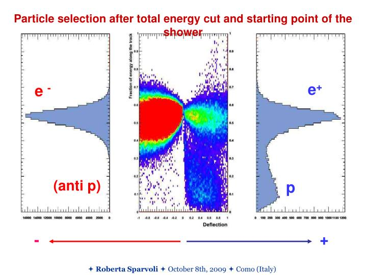 Particle selection after total energy cut and starting point of the shower