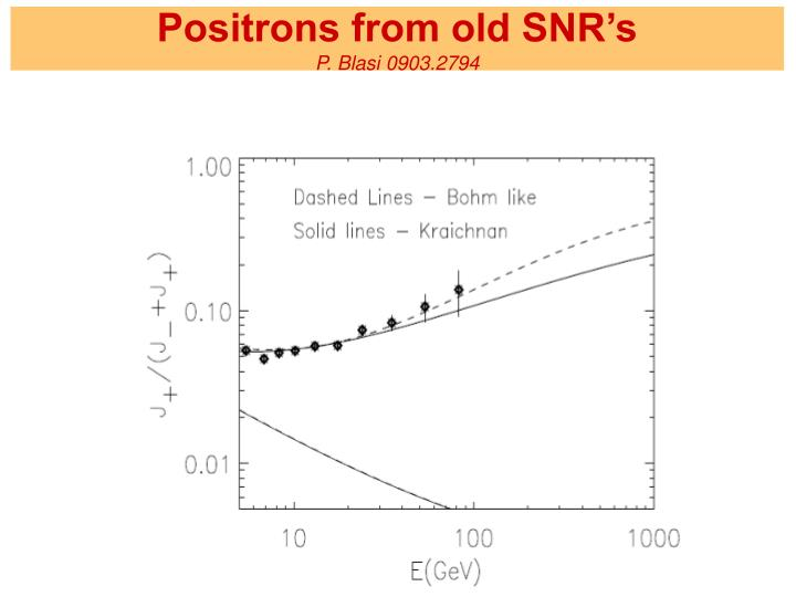 Positrons from old SNR's