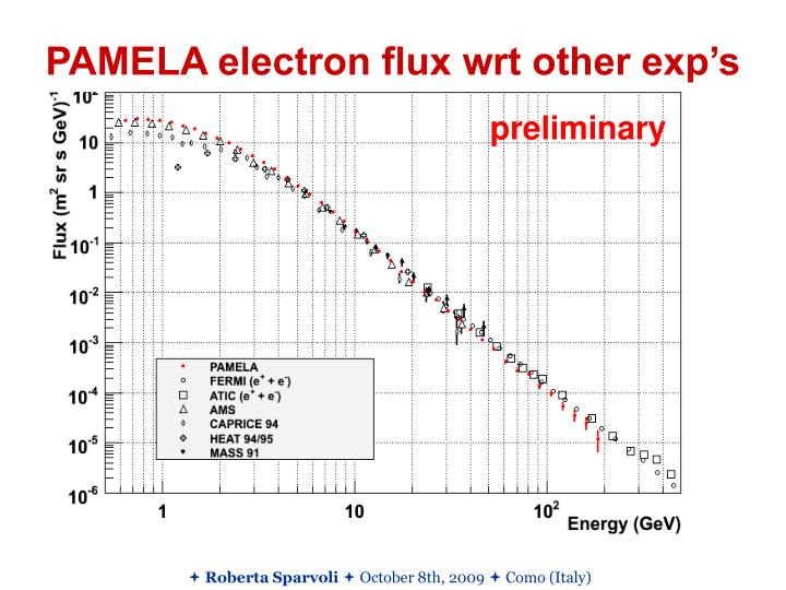 PAMELA electron flux wrt other exp's