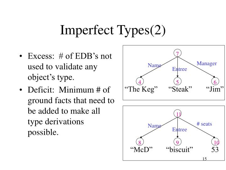 Imperfect Types(2)