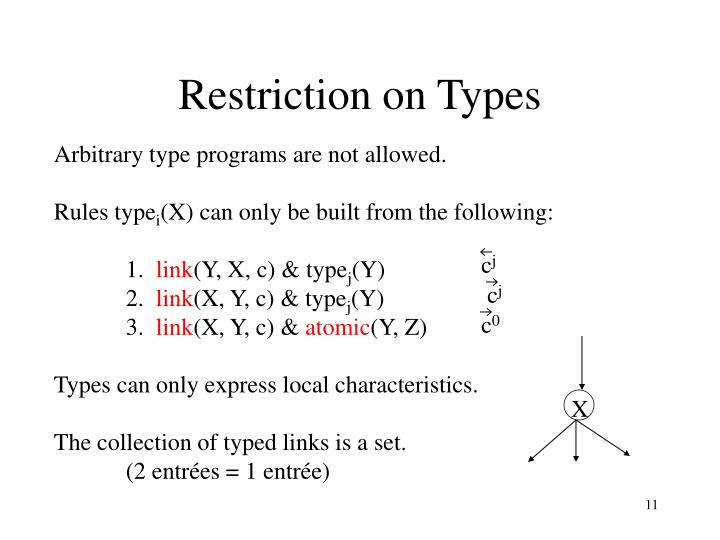 Restriction on Types