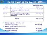pagu anggaran ta 2012