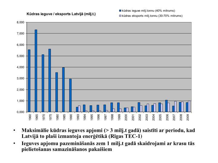 Maksimālie kūdras ieguves apjomi (> 3 milj.t gadā) saistīti ar periodu, kad Latvijā to plaši izmantoja enerģētikā (Rīgas TEC-1)