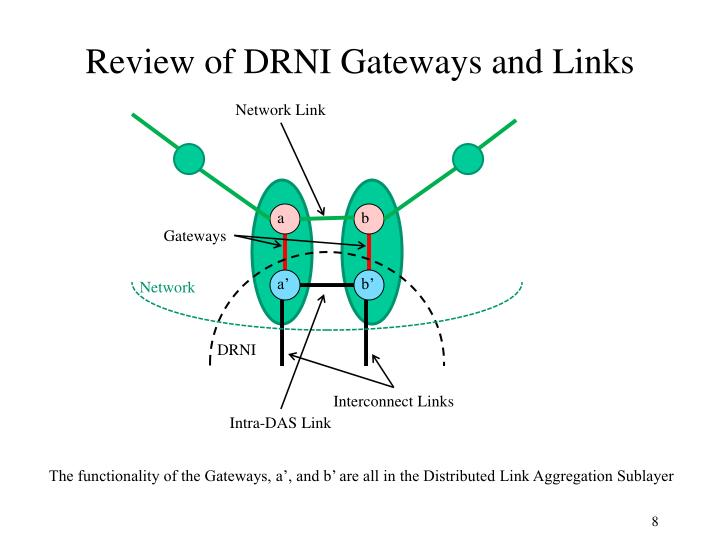 Review of DRNI Gateways and Links