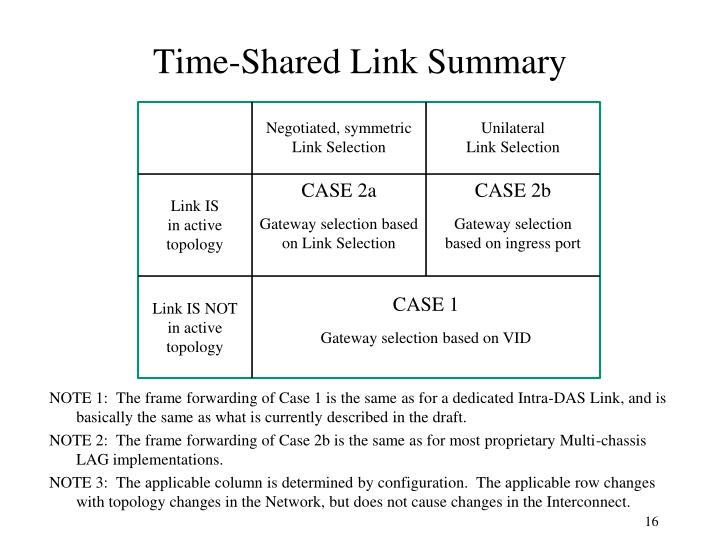 Time-Shared Link Summary