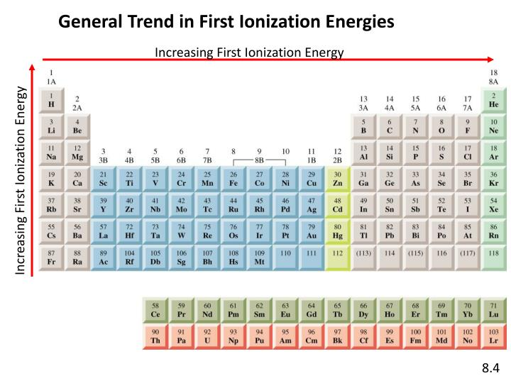 Increasing First Ionization Energy