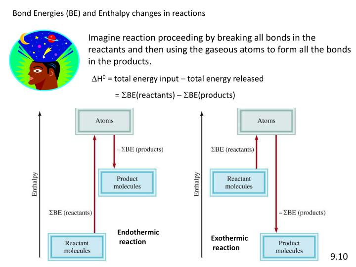 Bond Energies (BE) and Enthalpy changes in reactions