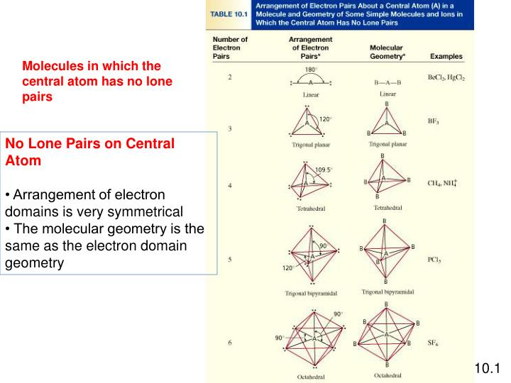 Molecules in which the central atom has no lone pairs