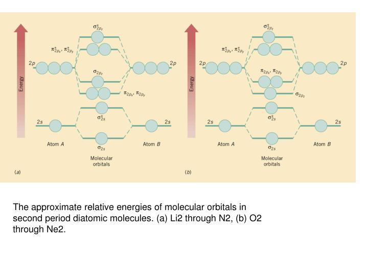 The approximate relative energies of molecular orbitals in