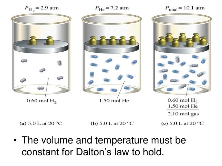 The volume and temperature must be constant for Dalton's law to hold.