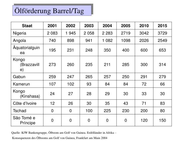 Ölförderung Barrel/Tag