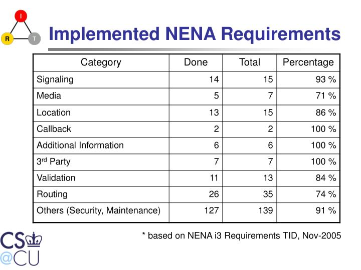 Implemented NENA Requirements