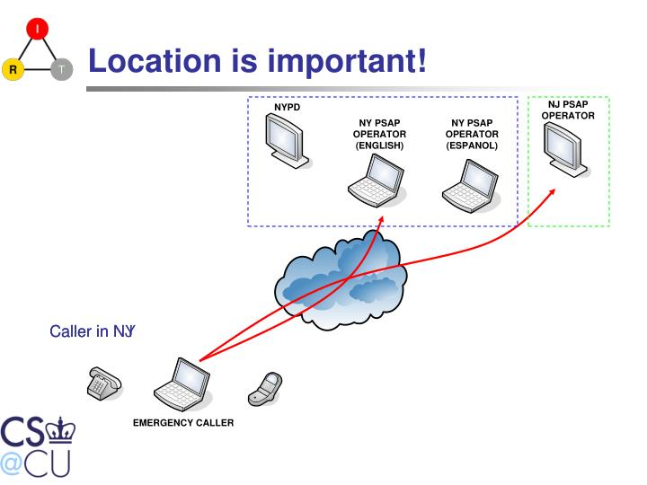 Location is important!