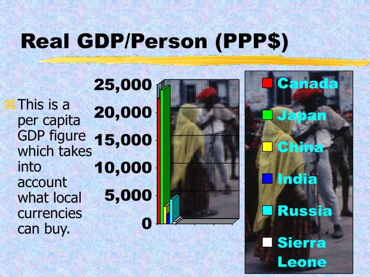 Real GDP/Person (PPP$)