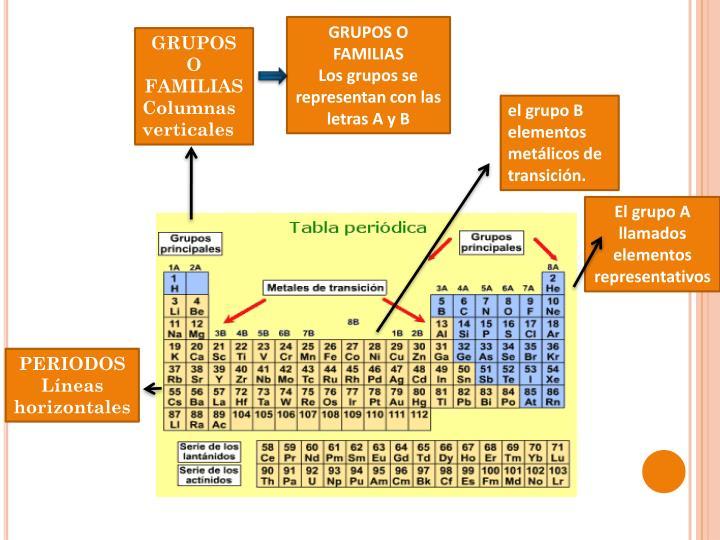 Ppt tabla peridica powerpoint presentation id4201586 grupos o familias urtaz Images