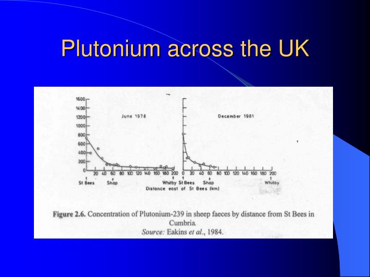 Plutonium across the UK