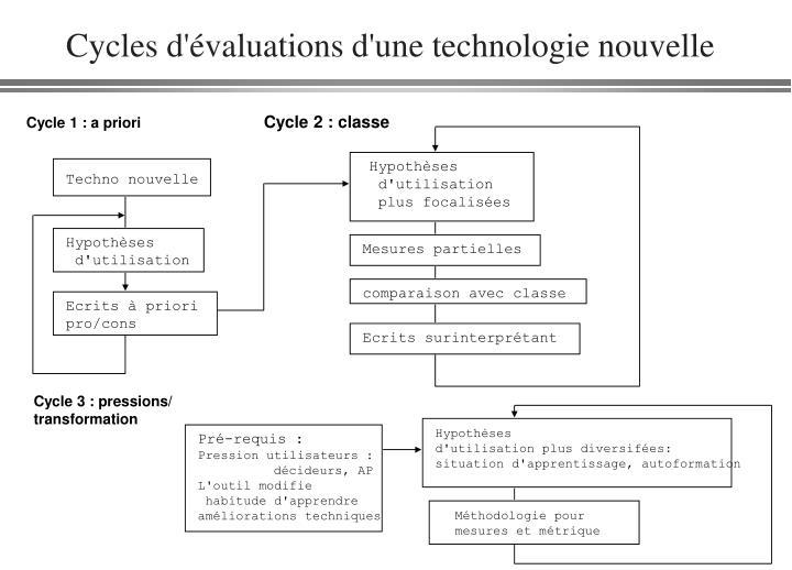 Cycles d'évaluations d'une technologie nouvelle