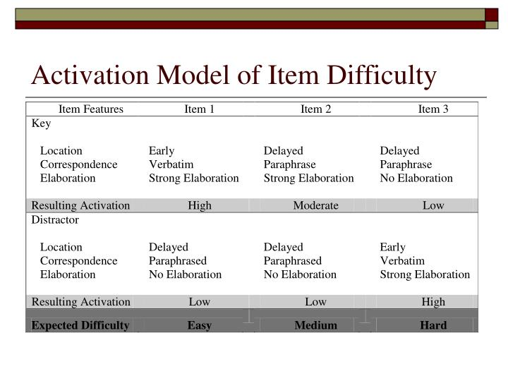 Activation Model of Item Difficulty