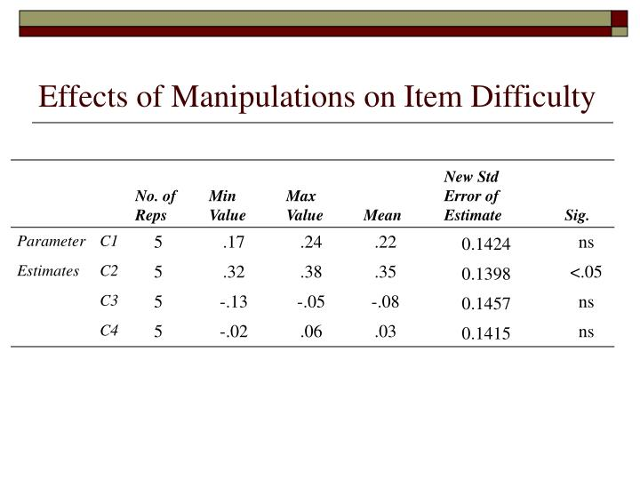 Effects of Manipulations on Item Difficulty