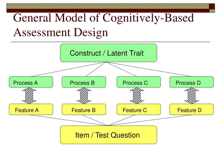 Construct / Latent Trait