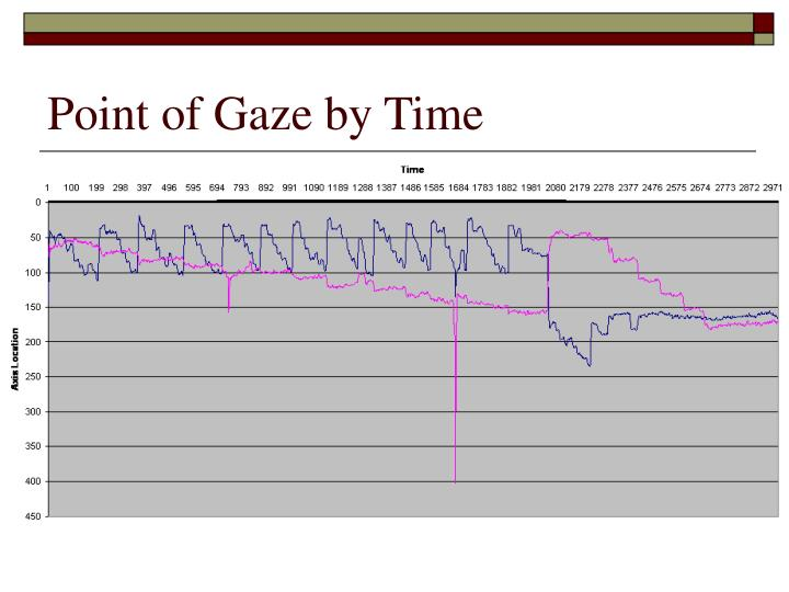 Point of Gaze by Time