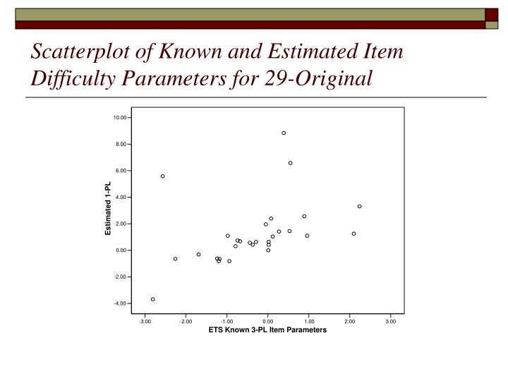 Scatterplot of Known and Estimated Item Difficulty Parameters for 29-Original