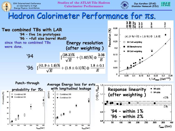 Hadron Calorimeter Performance for