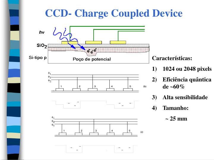 CCD- Charge Coupled Device