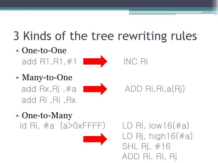 3 Kinds of the tree rewriting rules