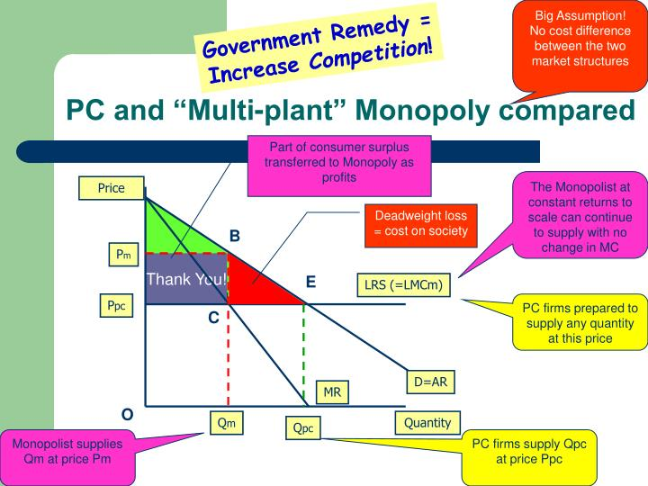 monopoly and government intervention and market failure Monopoly as market failure entry barriers so is there nothing good then so why is a monopoly bad then government intervention what would austiran economist joseph schumpeter say raise prices (esp if demand is relatively inelastic) reduce output, leading to loss of allocative.