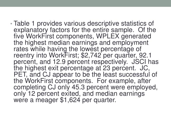 Table 1 provides various descriptive statistics of explanatory factors for the entire sample.  Of the five WorkFirst components, WPLEX generated the highest median earnings and employment rates while having the lowest percentage of reentry into WorkFirst; $2,742 per quarter, 92.1 percent, and 12.9 percent respectively.  JSCI has the highest exit percentage at 23 percent.  JC, PET, and CJ appear to be the least successful of the WorkFirst components.  For example, after completing CJ only 45.3 percent were employed, only 12 percent exited, and median earnings were a meager $1,624 per quarter.